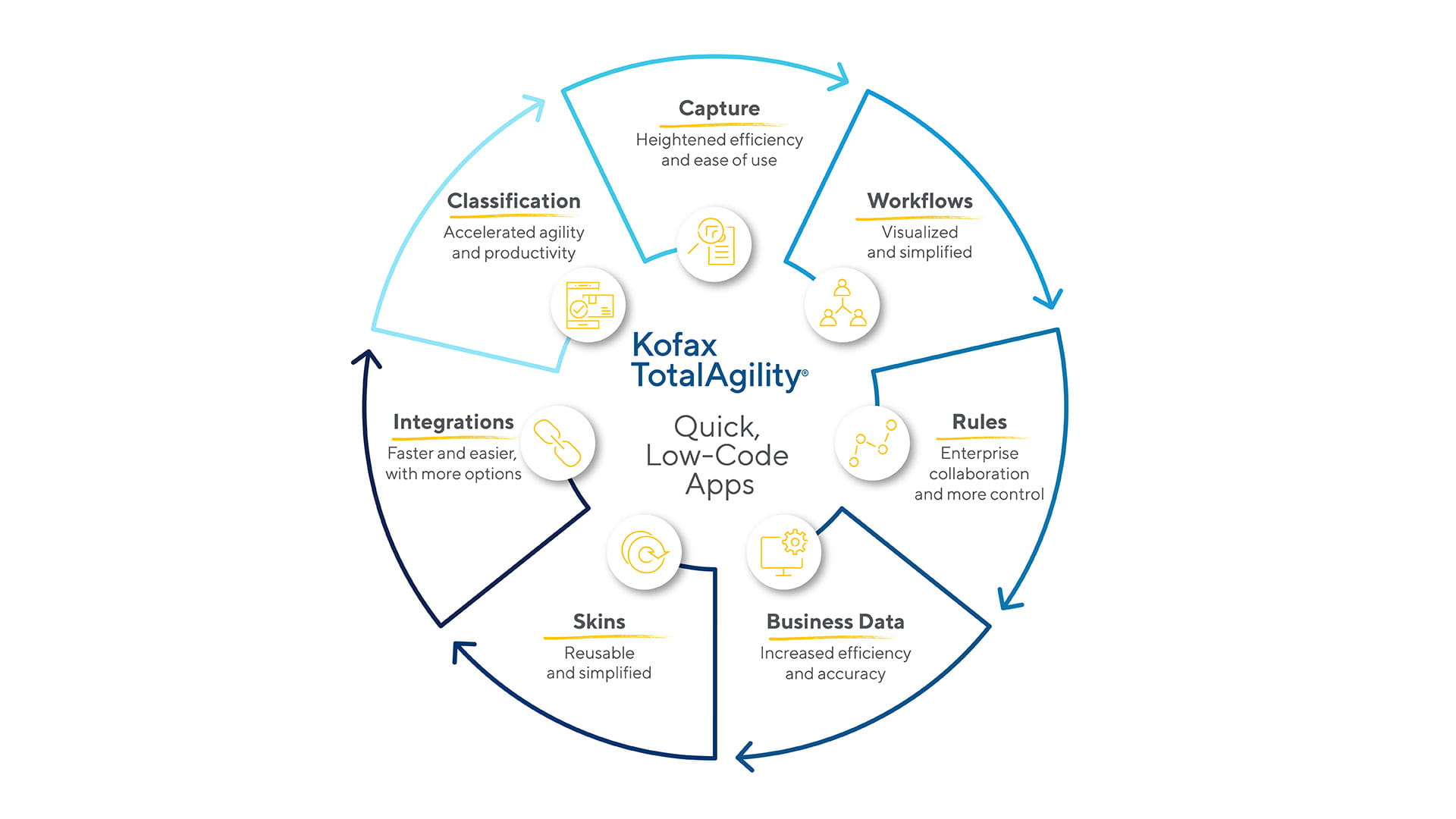 Kofax TotalAgility Quick Low-Code Apps