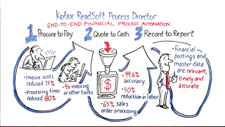 Power Your Financial Processes with ReadSoft Process Director