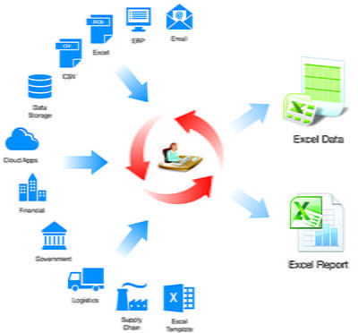 Eliminate Repetitive Manual Spreadsheet Processes with