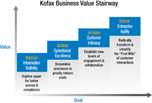 A Step-Wise Approach to Digital Transformation