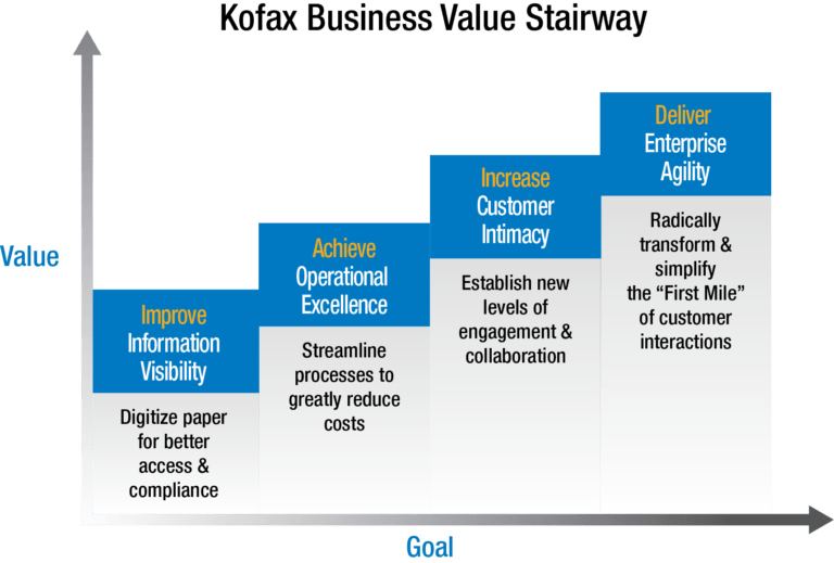 Kofax Business Value Stairway