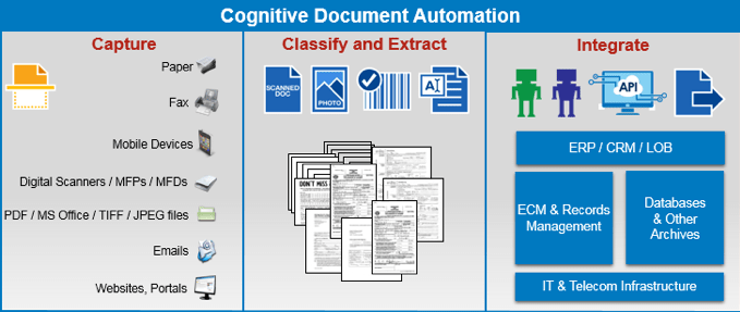 Documents Need Robots Too – The Missing Piece of the Process