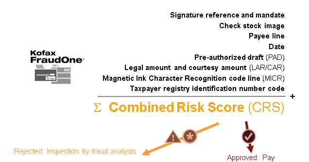 fraudone-combined-risk-score-crs