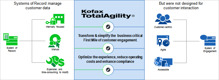 totalagility-essential-connection-chart