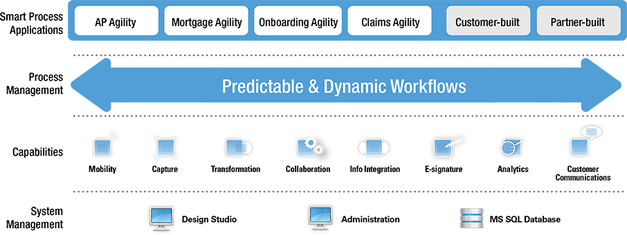 totalagility-marketecture