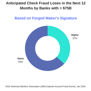 Anticipated Check Fraud