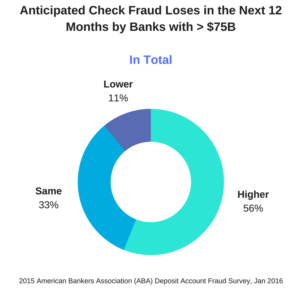 Anticipated check fraud2