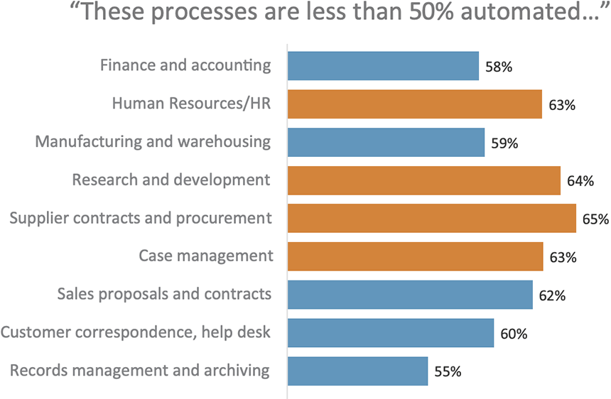 These processes are less than 50% automated...