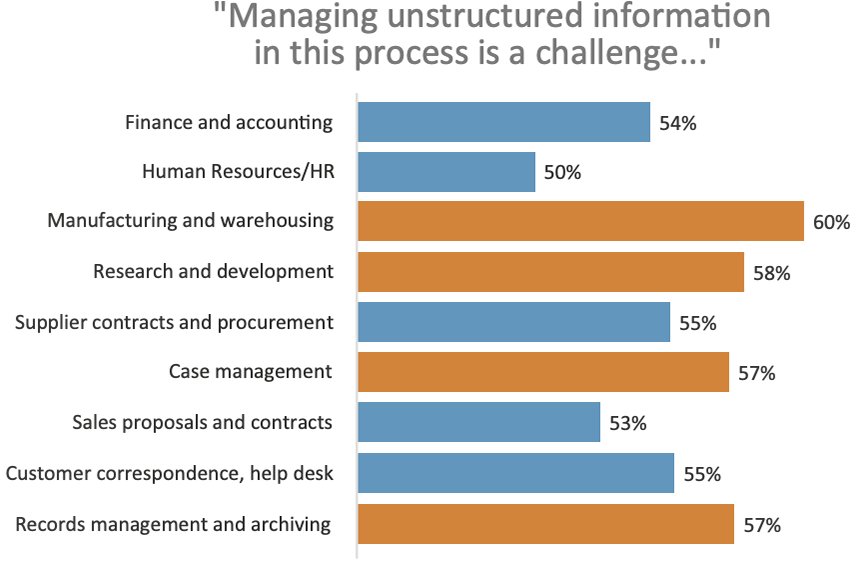 Managing unstructured information in this process is a challenge...