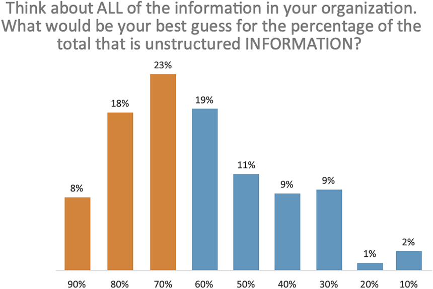 Think about all of the information in your organization.