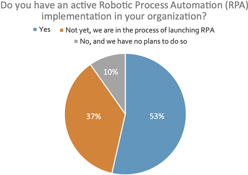 Do you have an active Robotic Process Automation (RPA) implementation in your organization?