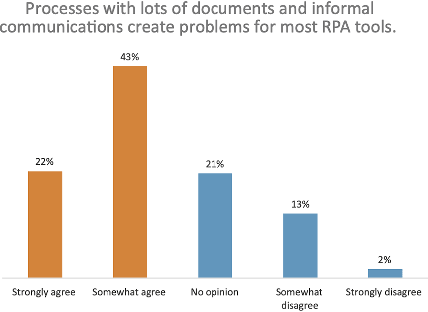 Processes with lots of documents and informal communications create problems for most RPA tools.