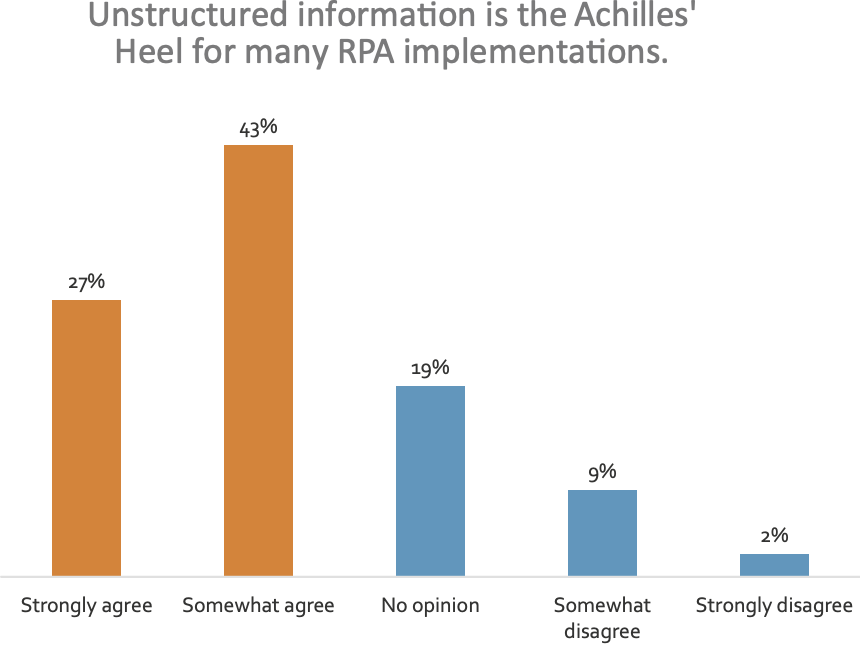 Unstructured information is the Achilles' Heel for many RPA implementations.