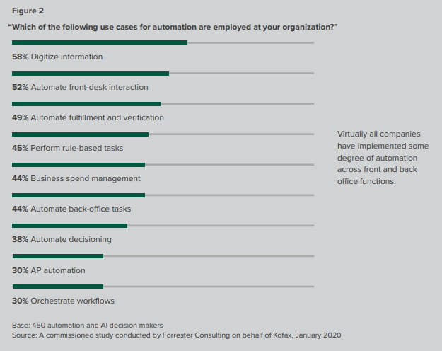 2020 Kofax Intelligent Automation Benchmark Study by Forrester Consulting, Figure 2