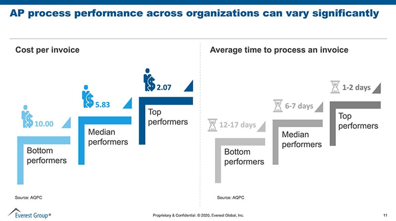 Everest Group AP Process Performance Across Organizations Can Vary Significantly small image